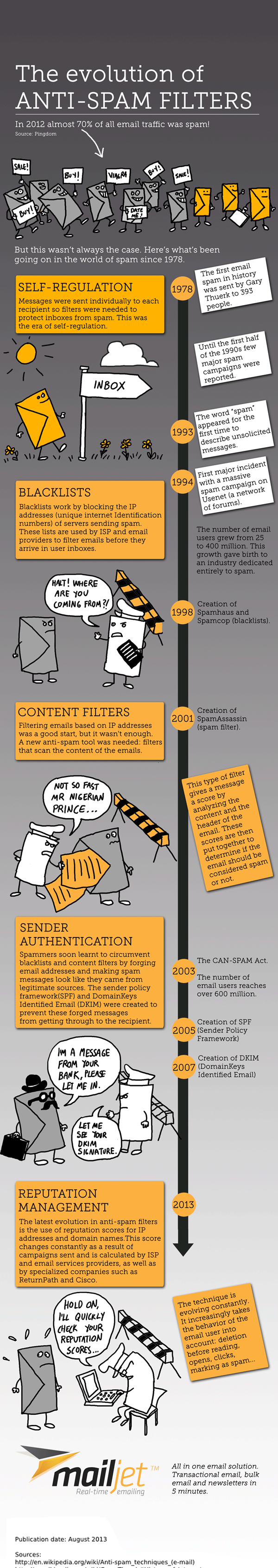 Evolution of spam filters infographic by Businessillustrator.com