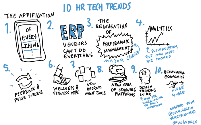 Graphic recording visual scribing HR tech trends