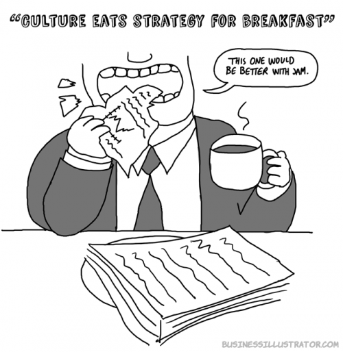 Culture eats strategy for breakfast cartoon - Businessillustrator.com