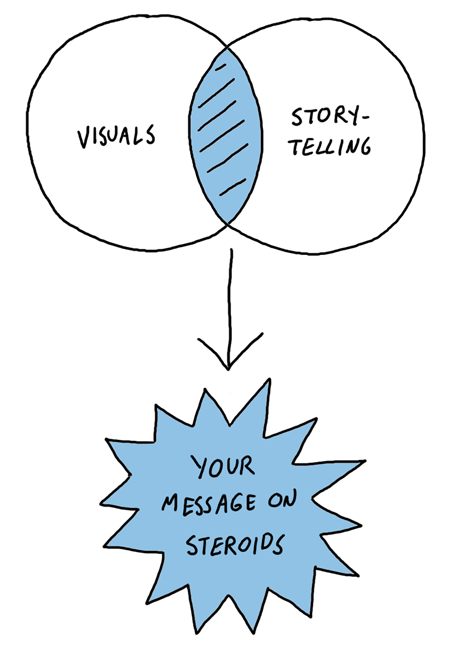 Why visual storytelling works Venn diagram