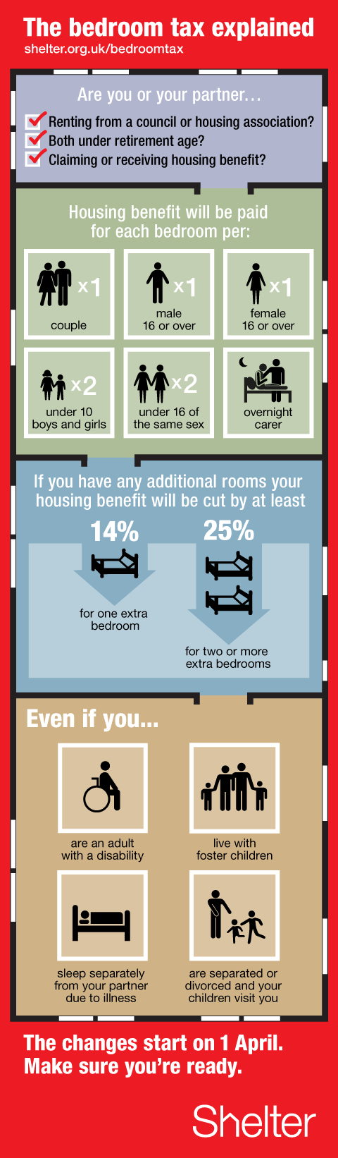 Bedroom tax checker infographic by Shelter