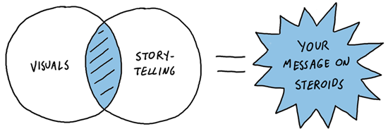 visual storytelling is effective
