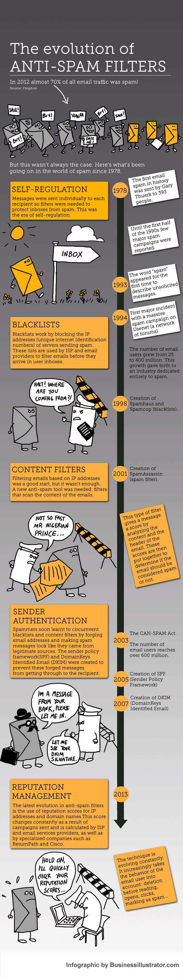 How do spam filters work infographic by Businessillustrator.com