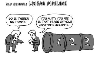 Linear sales pipeline cartoon
