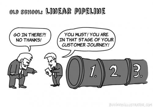 Linear sales pipeline cartoon