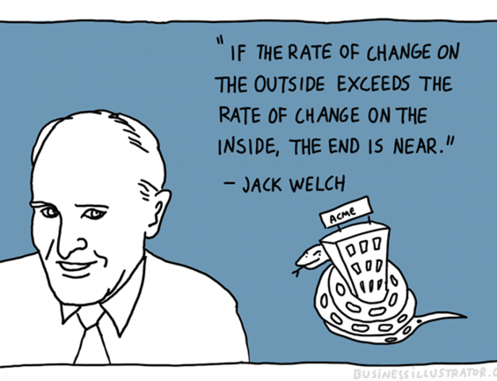 If the rate of change on the outside…