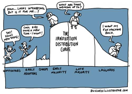 innovation distribution curve cartoon