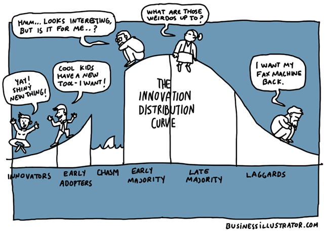 innovation distribution curve cartoon