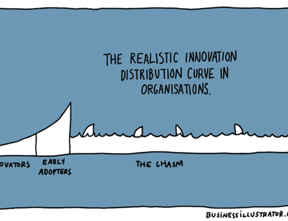 The realistic innovation distribution curve – cartoon