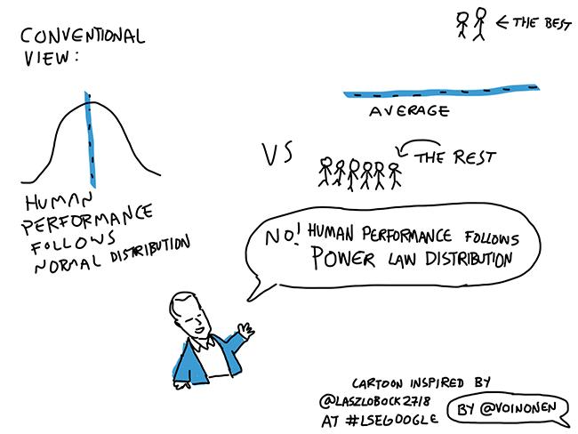 laszlo bock says human performance follows power law distribution