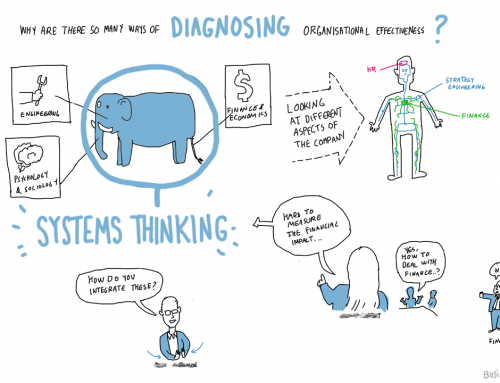 Graphic recording and sketchnoting – tips for clients