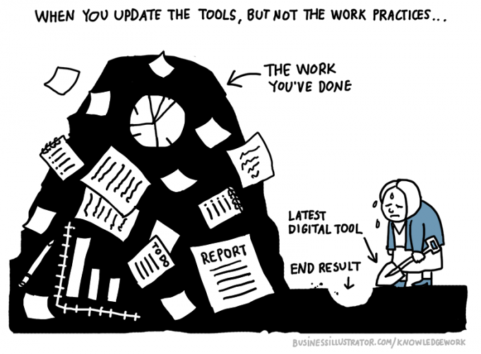 Ineffective digital tools